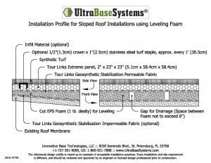 Installation Profile for Sloped Roof Installations Using Leveling Foam